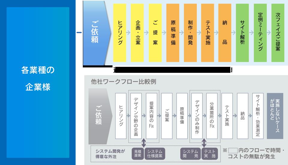 ホームページ制作(PC用/スマートフォン用)