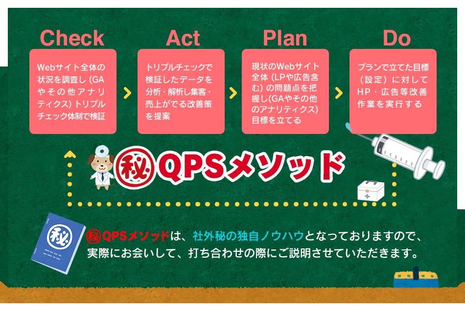 QPSメソッドで集客・売上改善! PDCAサイクルで集客・売上できるHP制作をご提案!